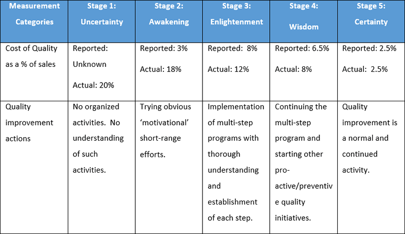 maturity-model-table